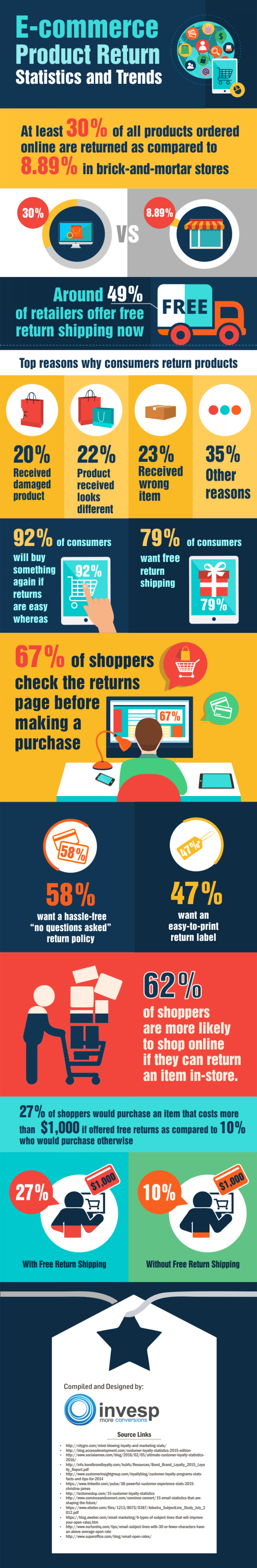 E-commerce Product Return Rate Statistics and Trends  Infographic