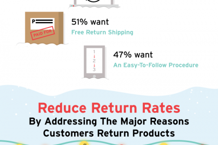 E-Commerce Returns Best Practices Infographic