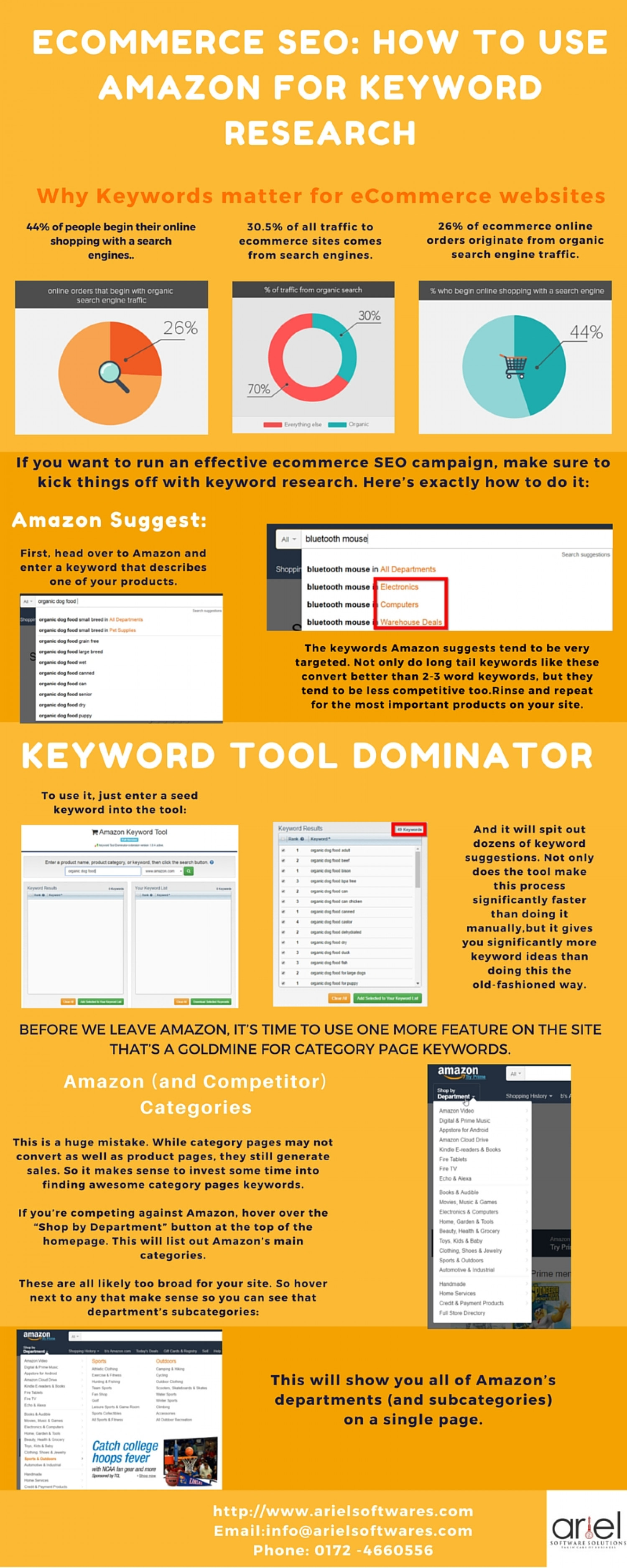 Ecommerce SEO - How to Use Amazon For Keyword Research Infographic