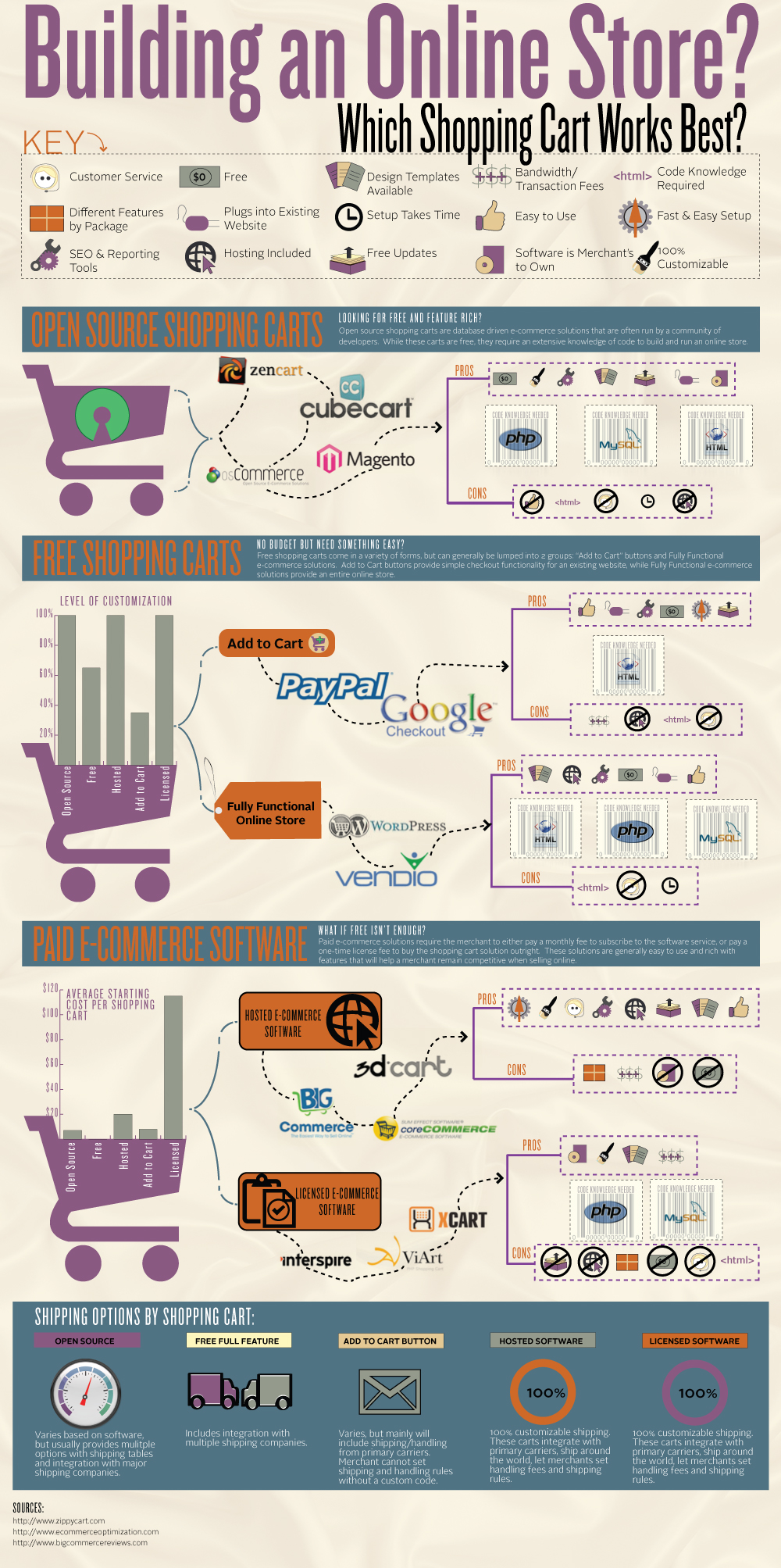 An infographic showing the details on how to build an online store from start to finish