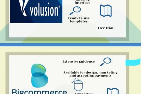 Ecommerce Solutions: A Comparative Analysis Infographic