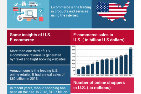 E-commerce trends in The U.S. Infographic