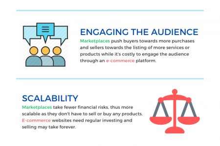 E-commerce versus Online Marketplaces: Understanding the Subtle Difference Between the Two Infographic