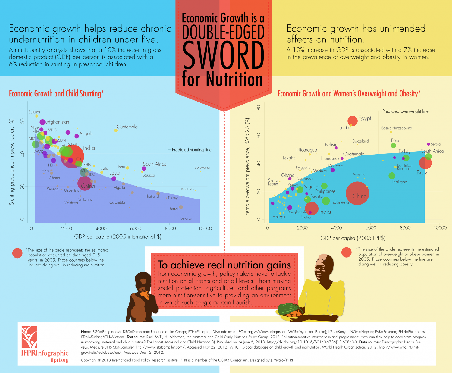Economic Growth is a Double-Edged Sword for Nutrition Infographic