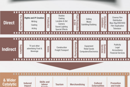 Economic Impact of the Film Industry Infographic