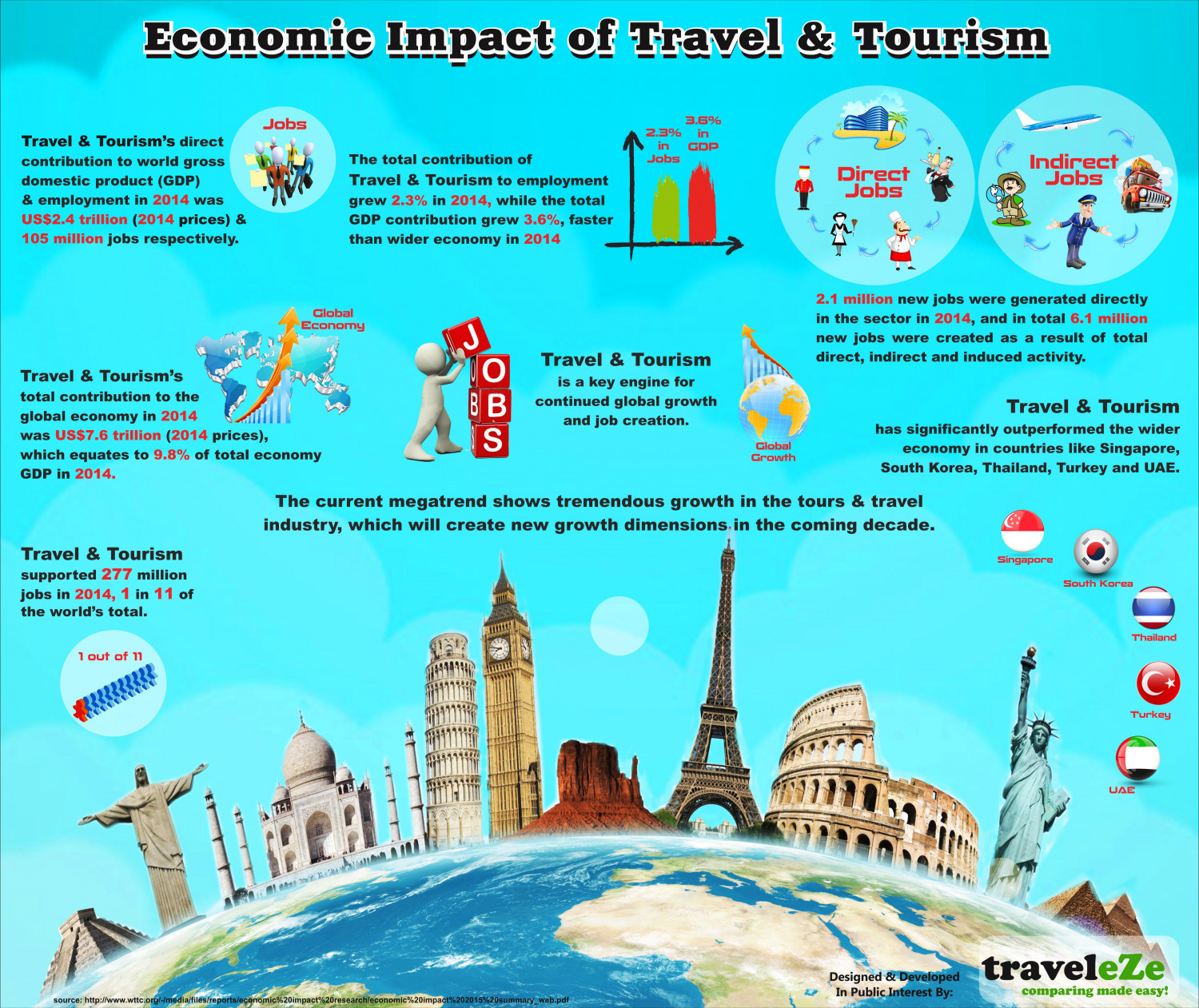 tourism impact in lumbini essay The government of nepal has also declared lumbini tourism year 2012 to promote lumbini tourism in nepal was badly affected, at least temporarily, .