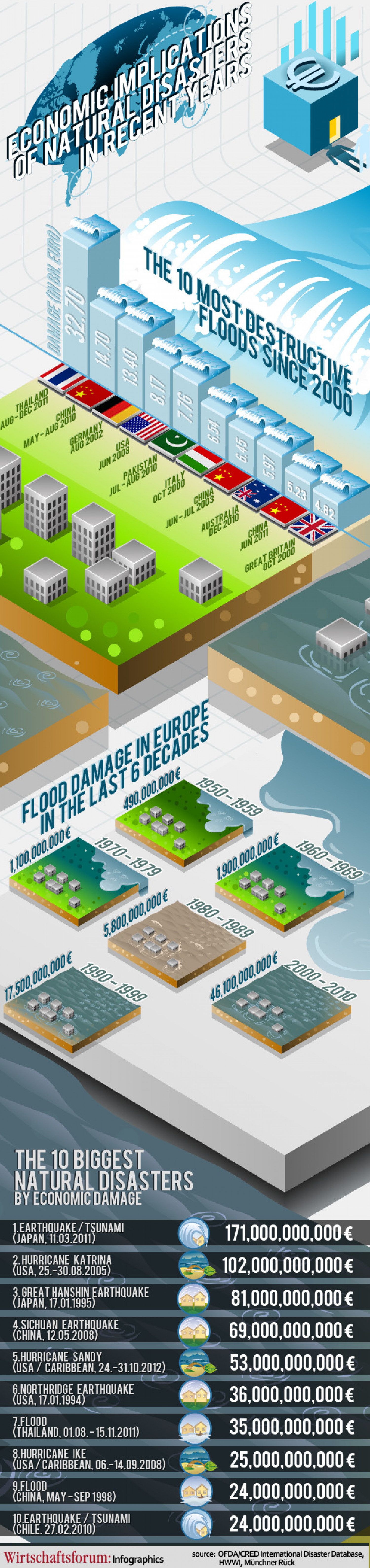 Economic implications of natural disasters in recent years Infographic