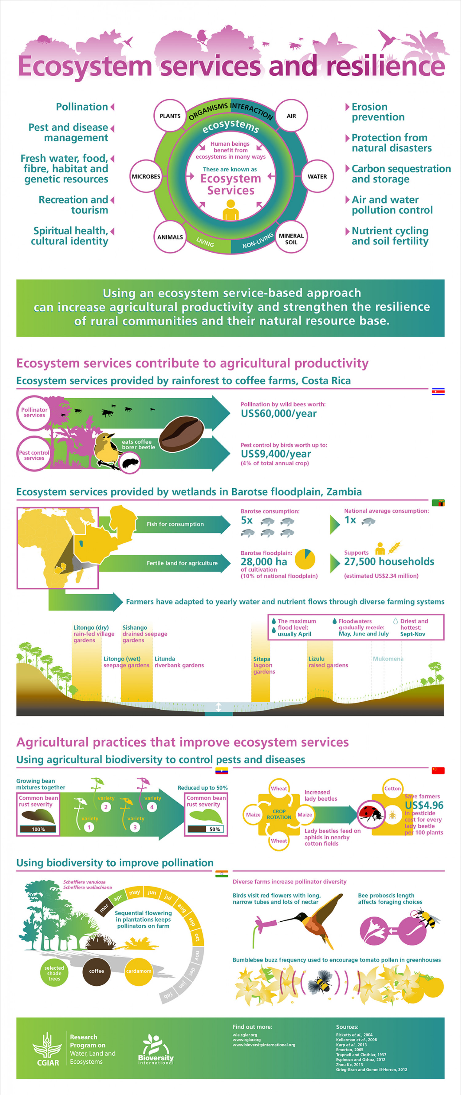 Free Worksheets agriculture worksheets for high school : Ecosystem Services and Resilience : Visual.ly