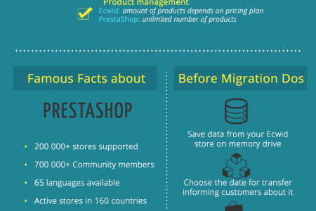 Ecwid to PrestaShop Migration with Ease Infographic