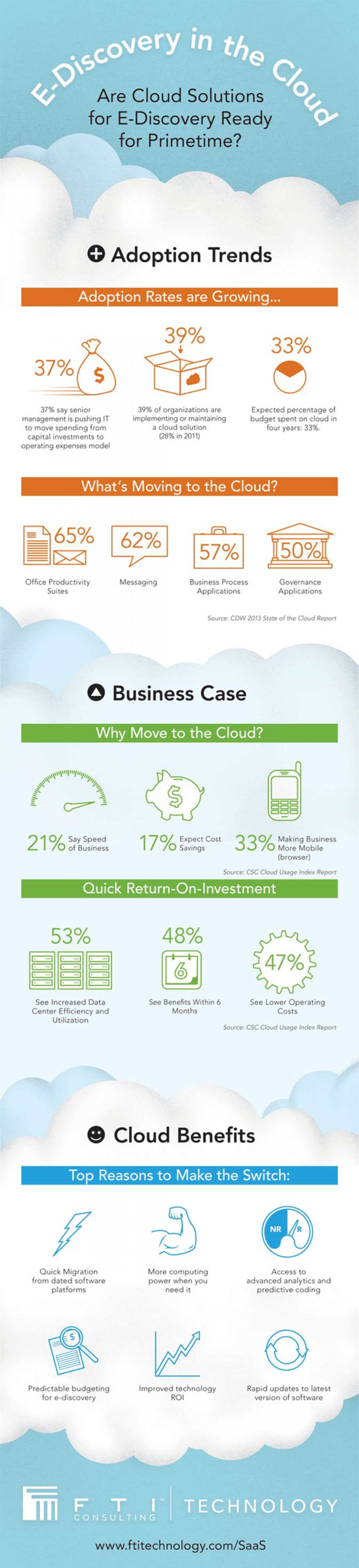 E-Discovery in the Cloud Infographic