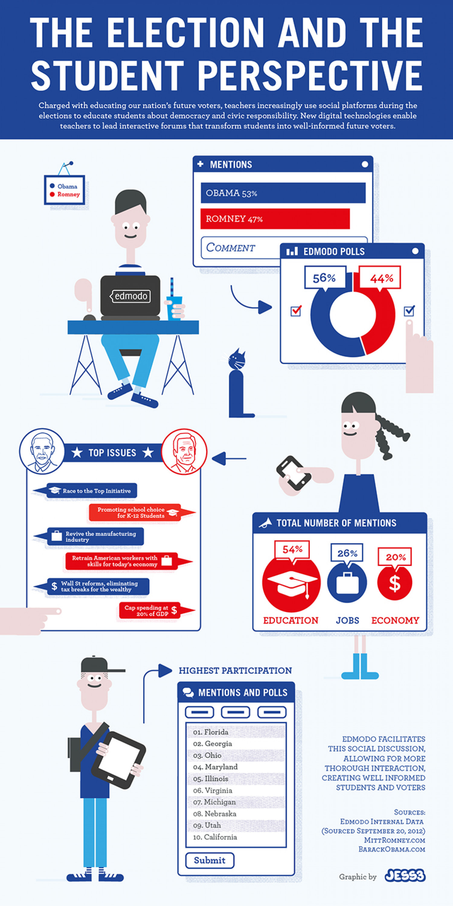 Edmodo: Students Cast Their Vote Infographic Infographic