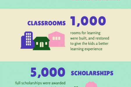 Educate Kids Infographic