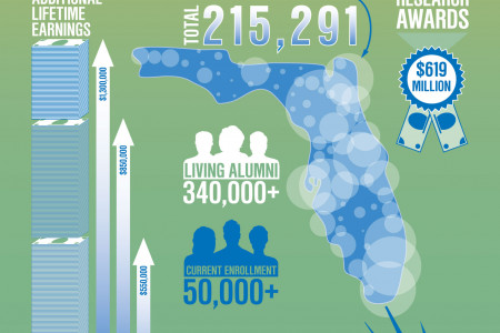 Educating Florida's Citizens Infographic