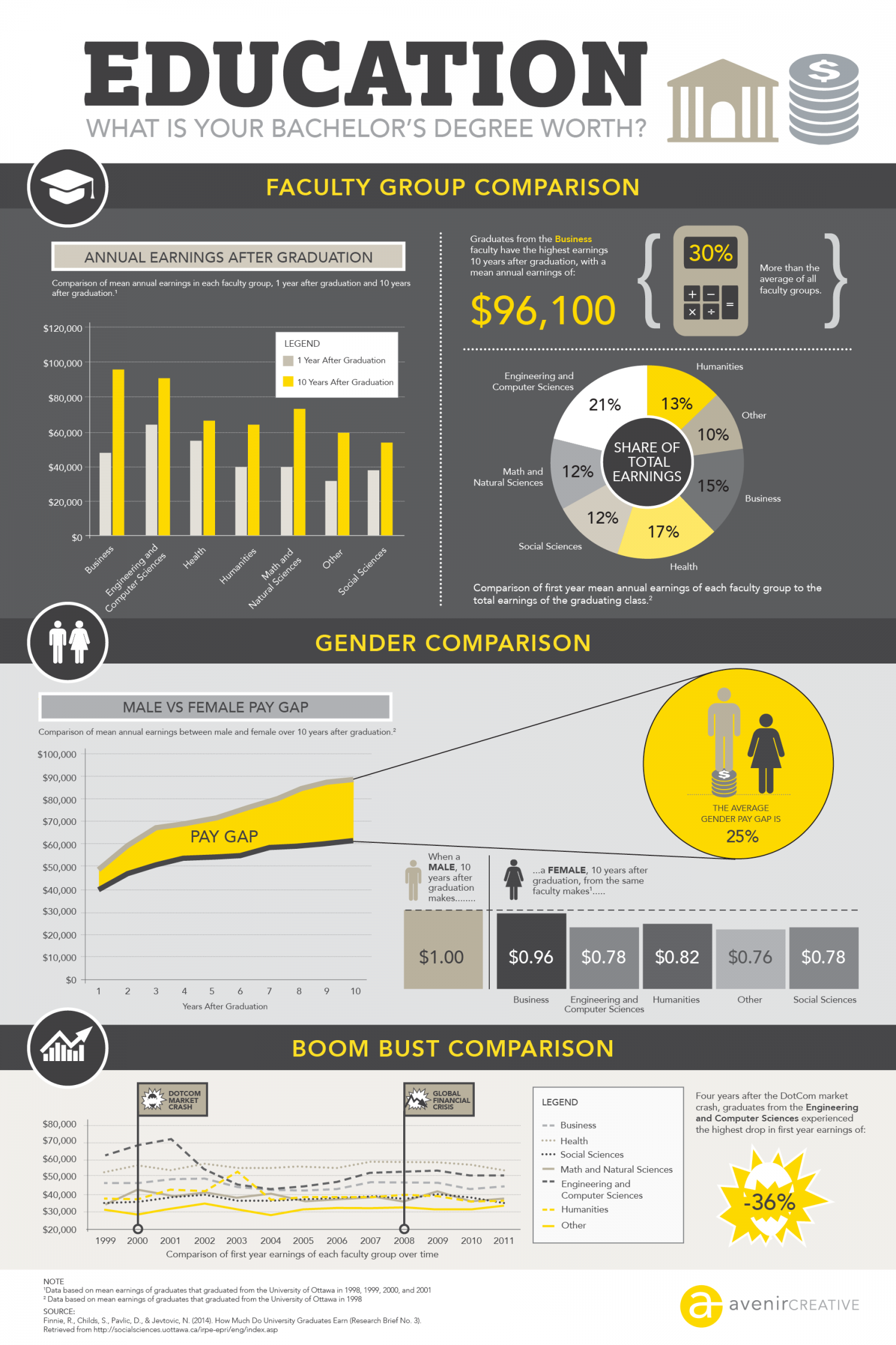 Education - What is your bachelor's degree worth? Infographic