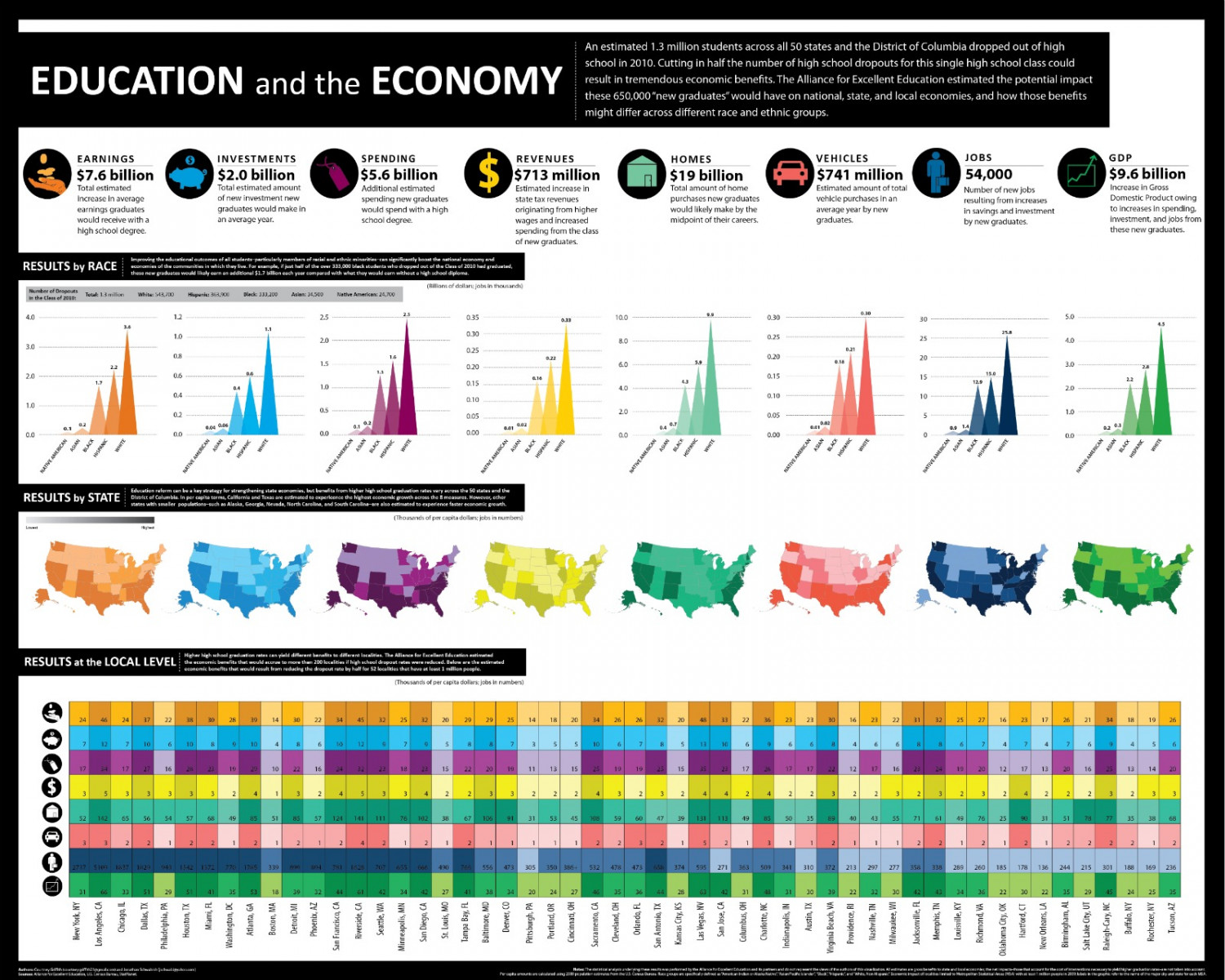 Education and the Economy Infographic