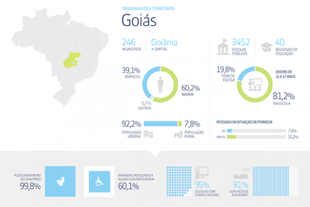 Education Facts and Statistics in Brazil Infographic