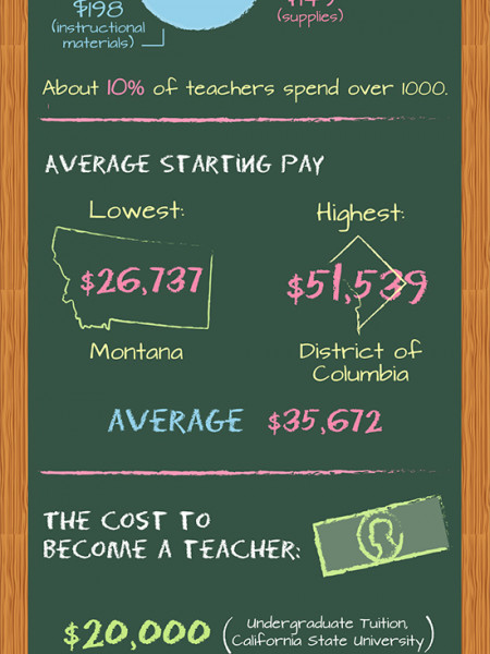 Education: How Much Does It Cost Teachers Infographic