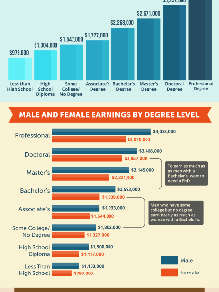 Top 20 highest paying careers Infographic
