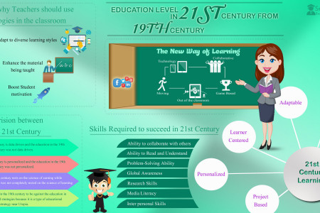 EDUCATION LEVEL IN 21ST CENTURY FROM 19TH CENTURY Infographic