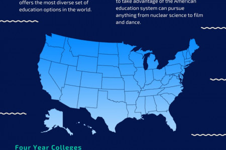 Education System in USA Infographic