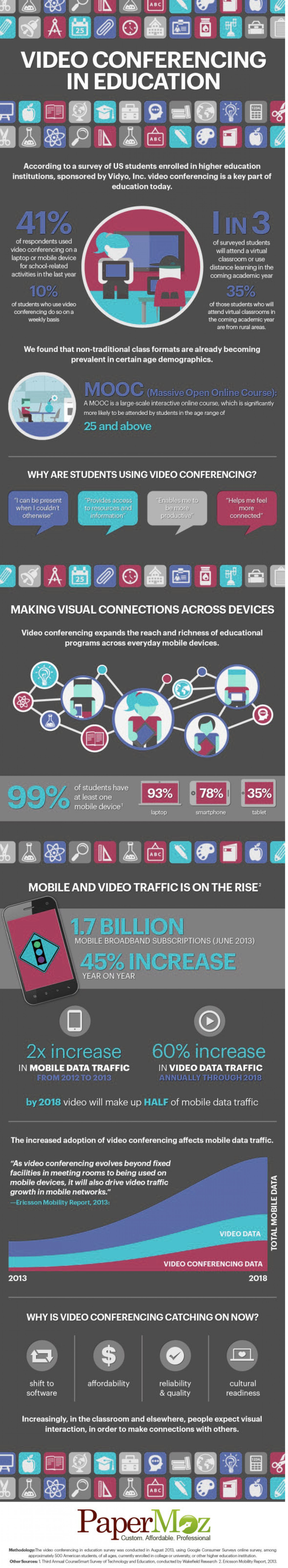Education via Video Conferencing Infographic