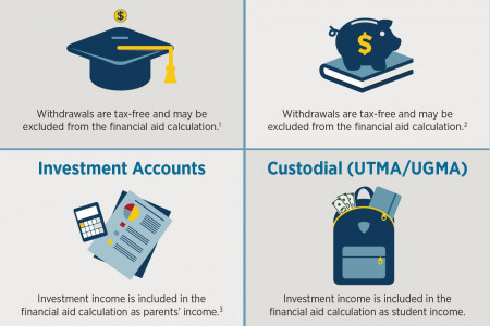 Educational Loan Financial Aid Infographic