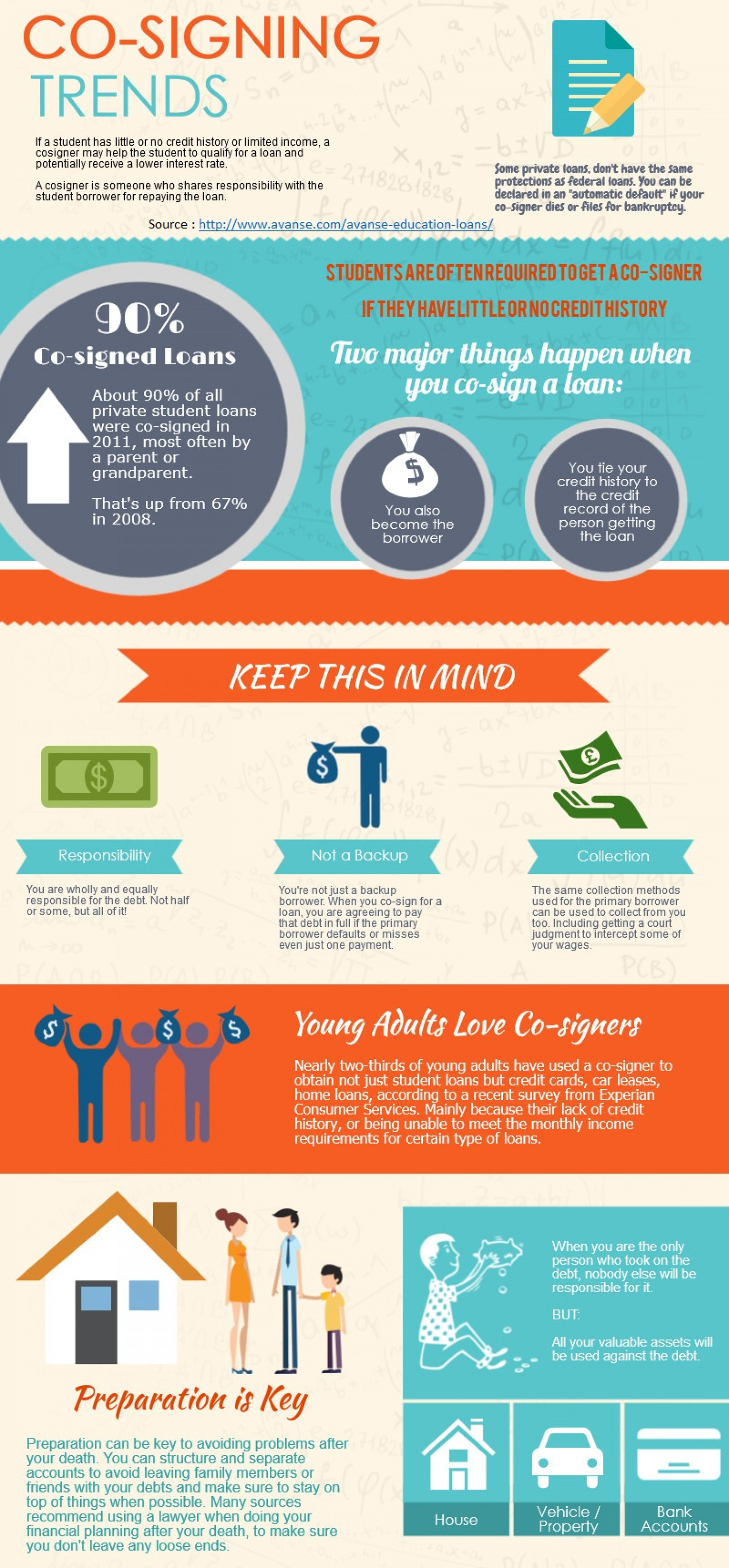 Educational loans  Infographic