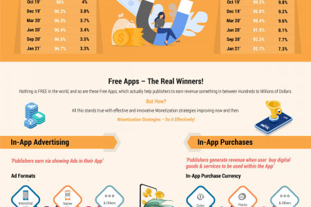 Effective Monetization Strategies For Your Free App Infographic