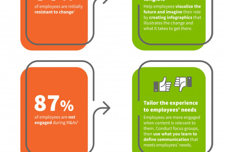 Effectively tackle merger and acquisition communication Infographic