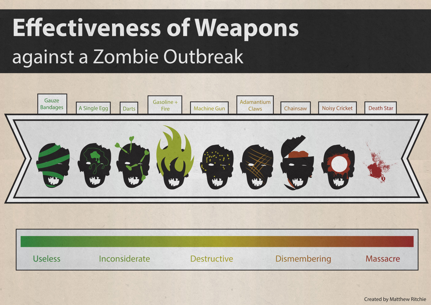 Effectiveness of weapons (against a zombie outbreak) Infographic