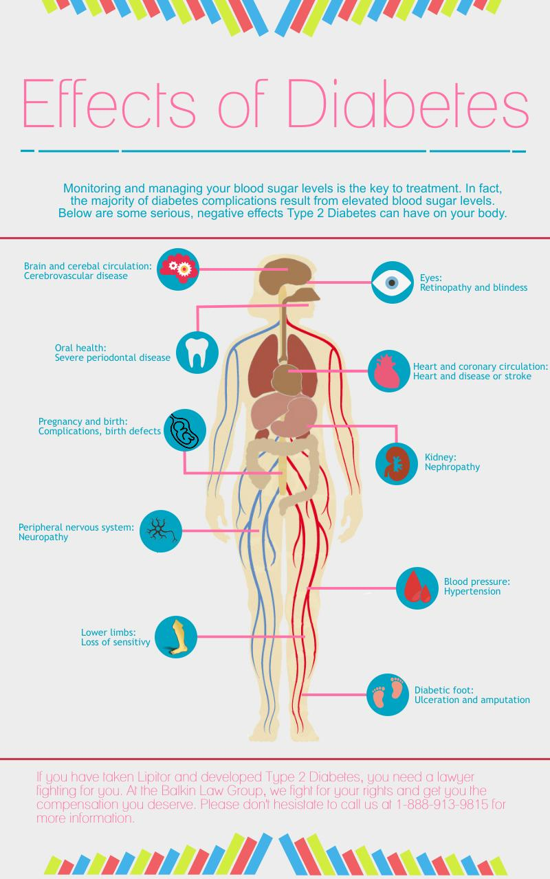 the negative effects of obesity on the human body The rate of overweight and obesity among adults and the human body handles a few of the more serious physical side effects of an improper diet.
