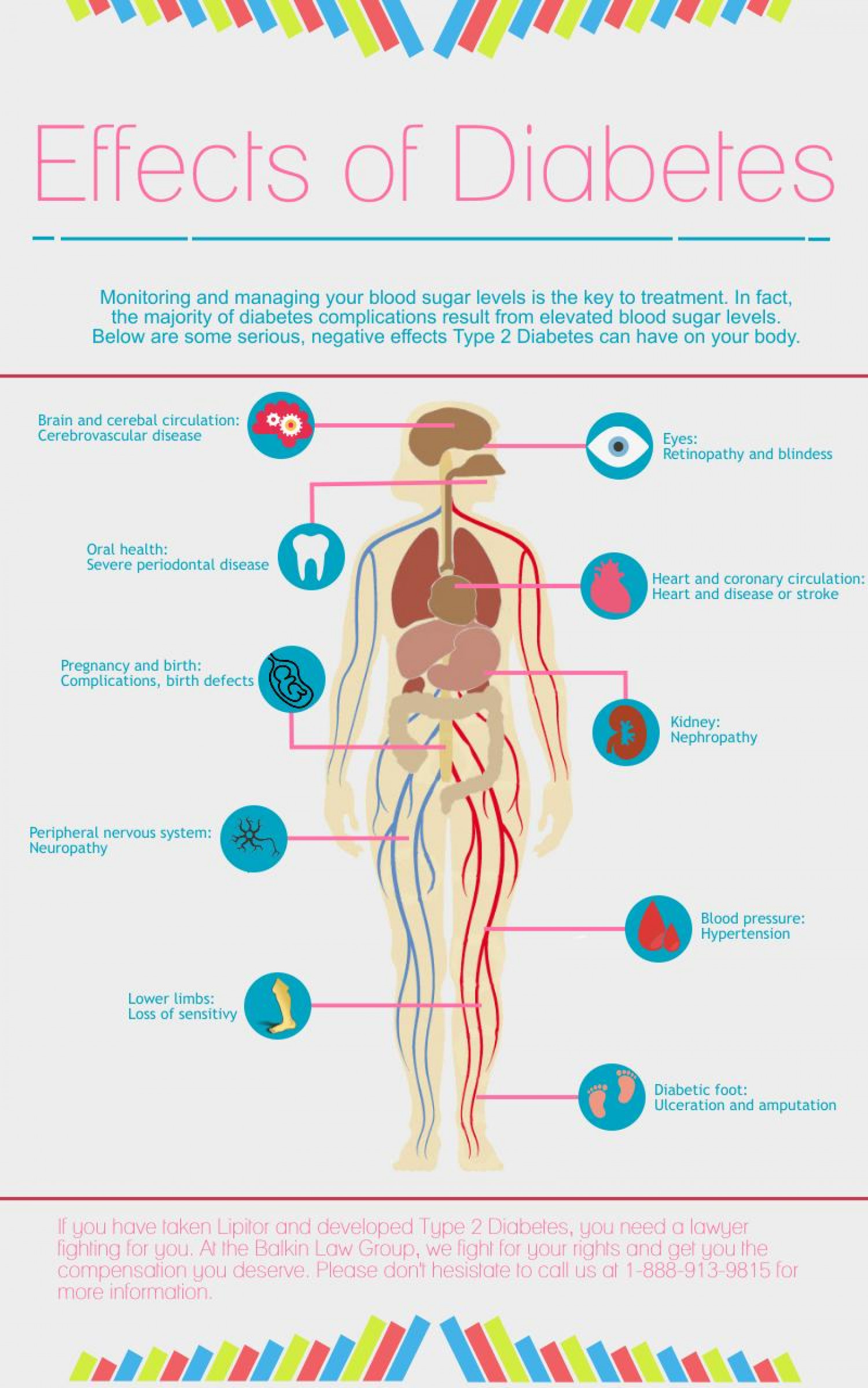 Effects of Diabetes Infographic