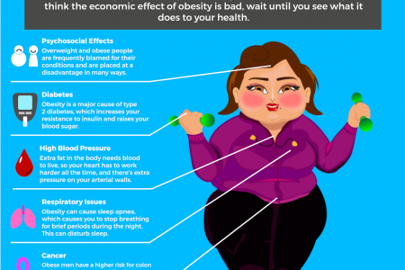 Effects of Obesity on Health Infographic