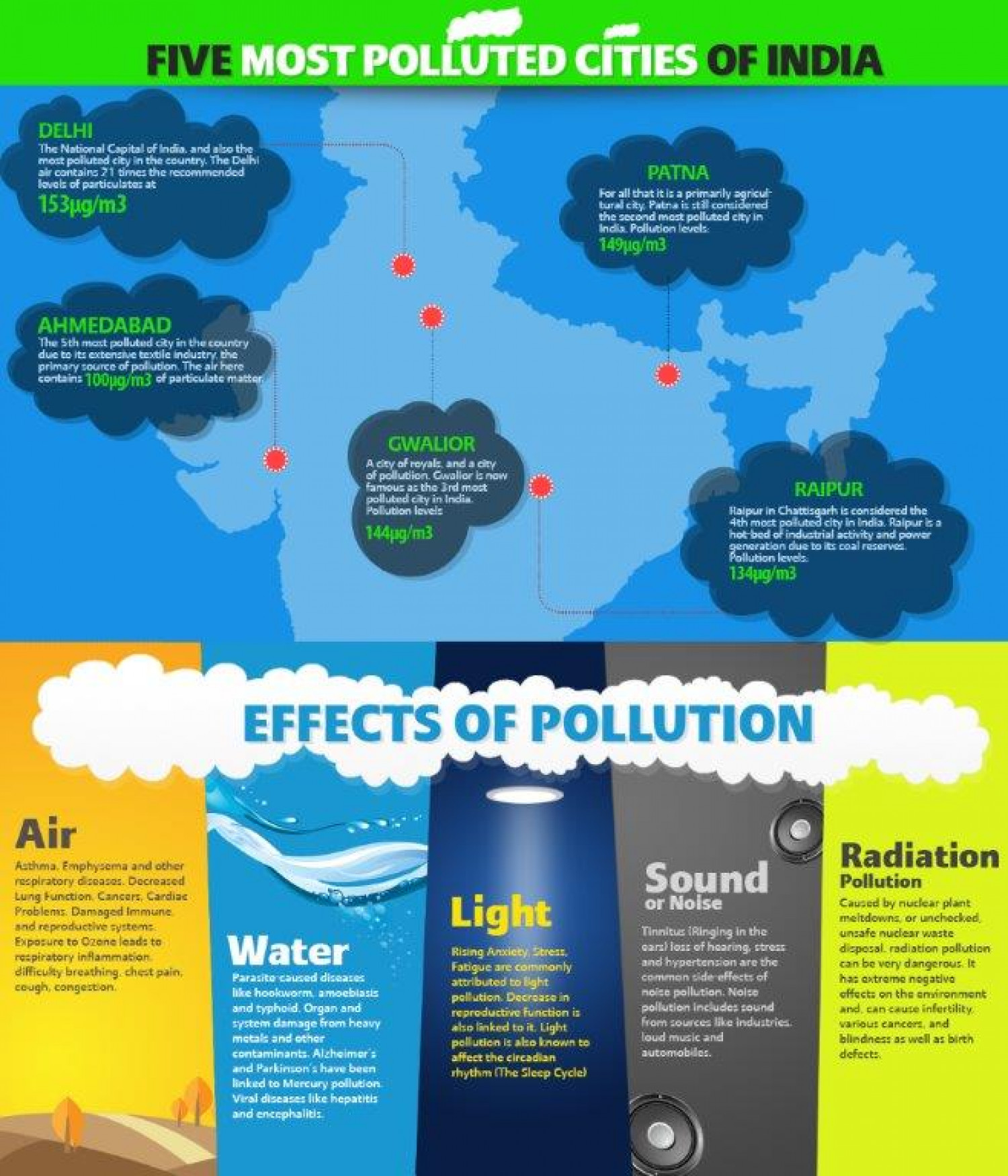 Effects of Pollution Rising All over India | Visual.ly