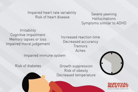 Effects Of Sleep Deprivation Infographic Infographic