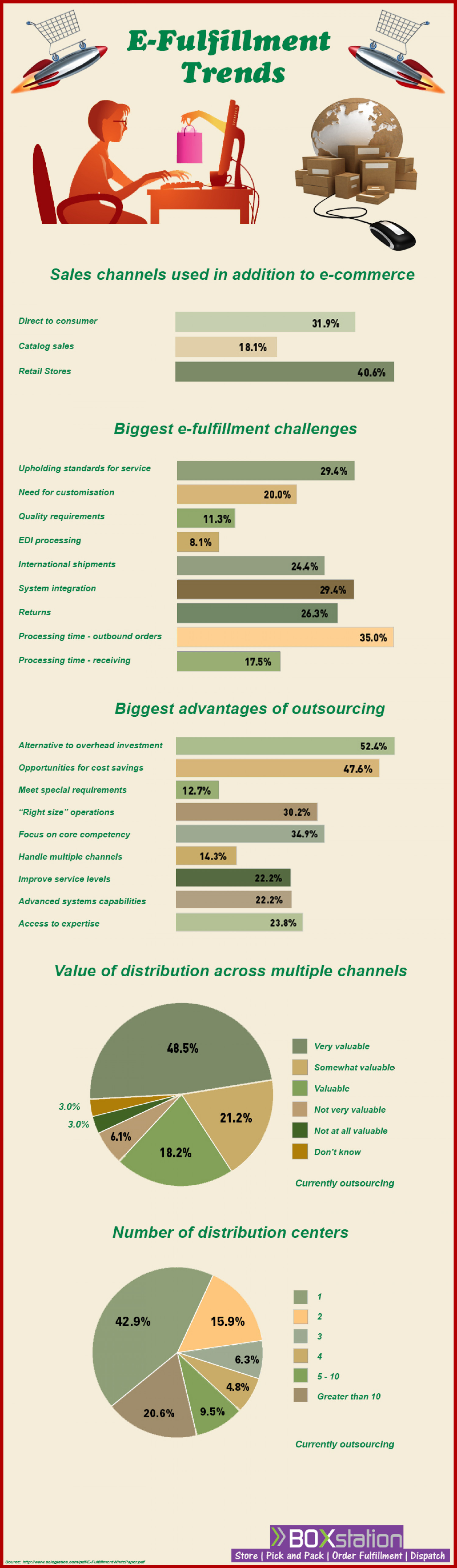 E-Fulfillment  Trends Infographic