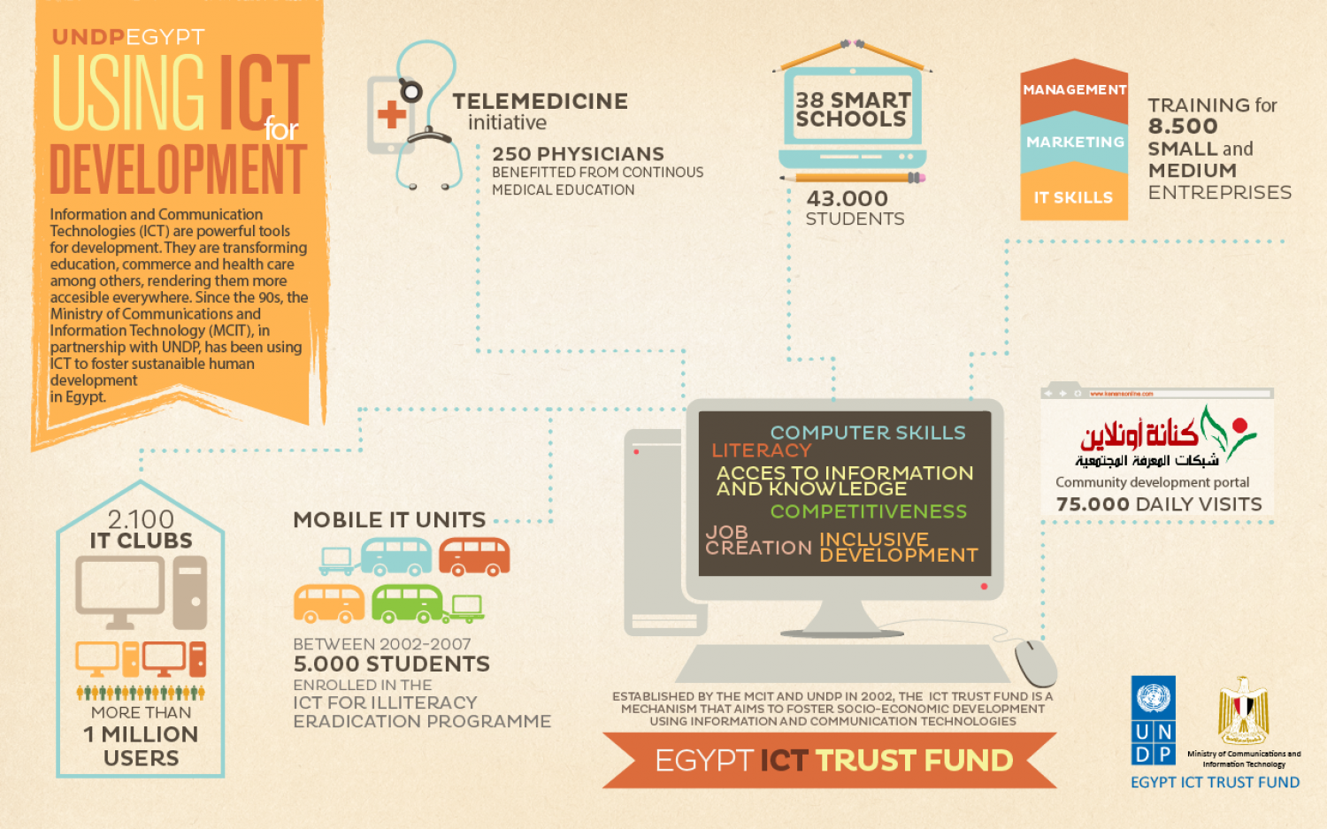 Egypt ICT Trust Fund Infographic