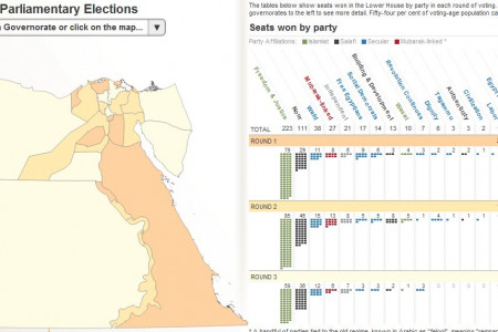 Egypt Parliamentary Elections Infographic