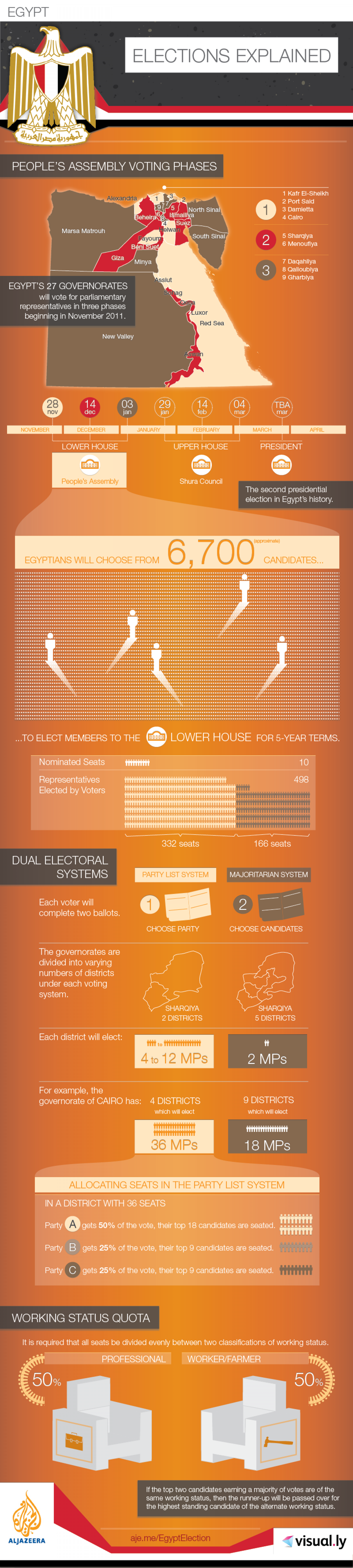 Egyptian Elections Explained Infographic