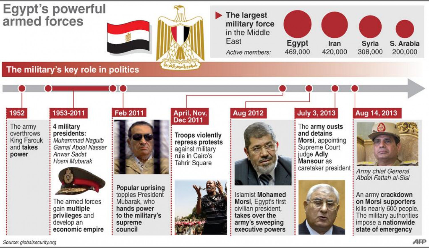 Egypt's Powerful Armed Forces Infographic