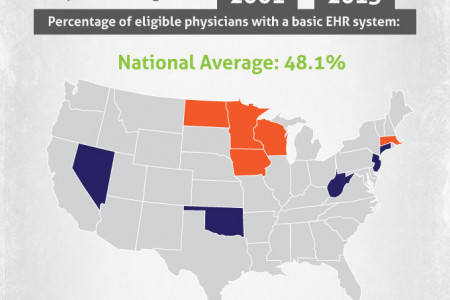 EHR Adoption Rates by State Infographic