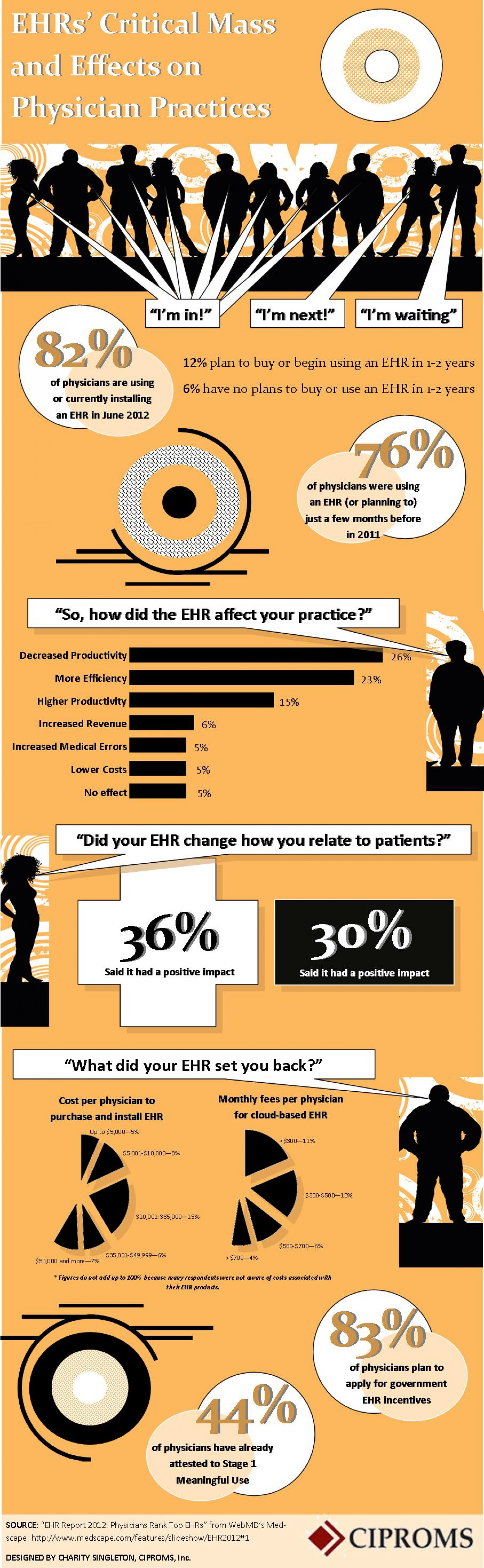 EHRs' Critical Mass and Effects on Physician Practices Infographic