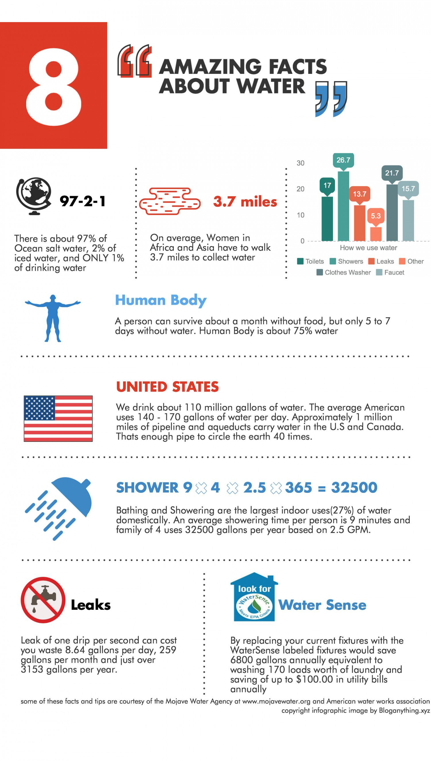 Eight Amazing facts about Water Infographic