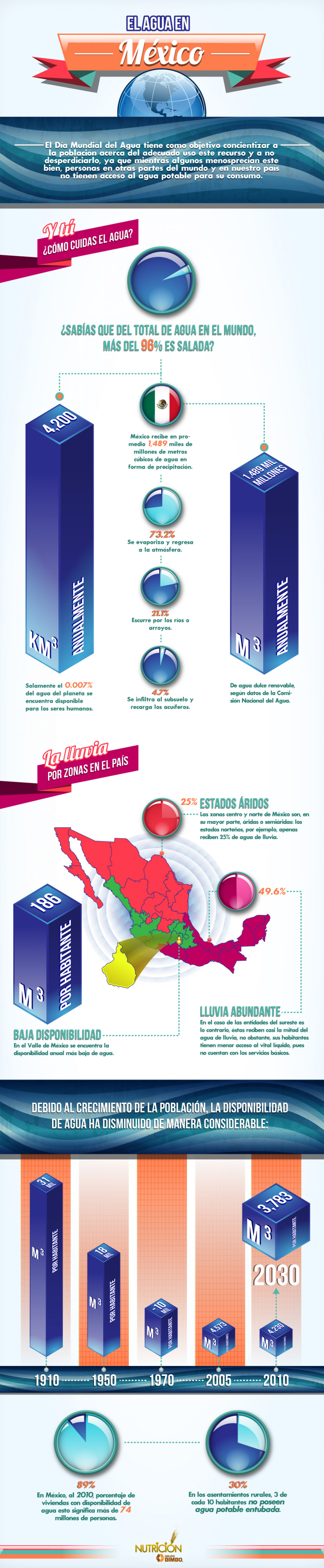 El agua en México / The water in Mexico Infographic