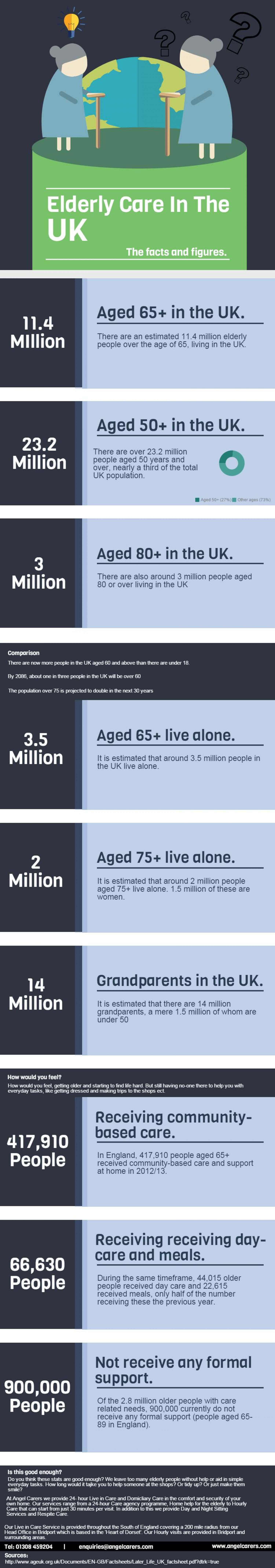 Elderly Care In The UK - The facts and figures. Infographic