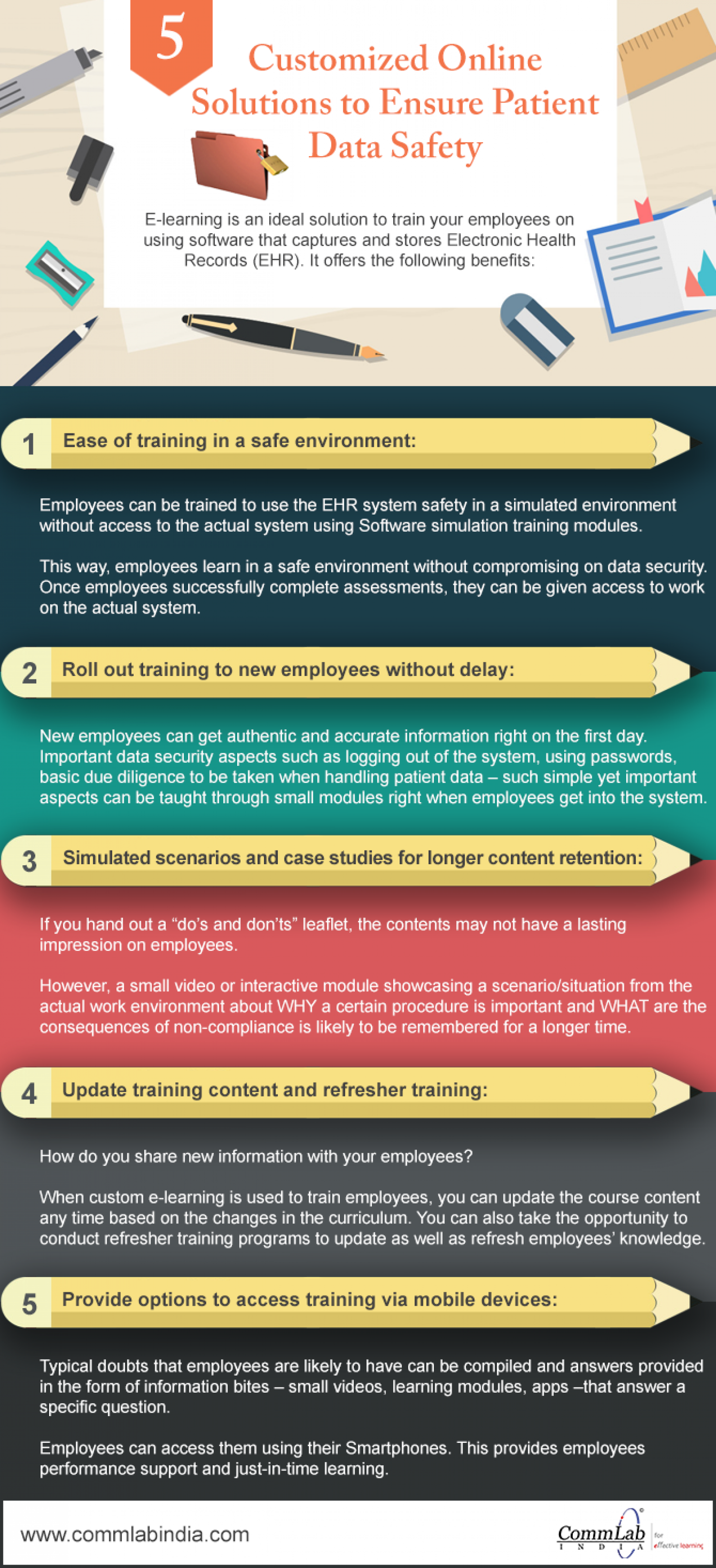 E-learning for Training Your Medical Staff on Patient Data Security Infographic