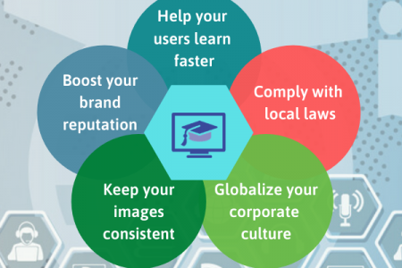 E-Learning localization services Infographic