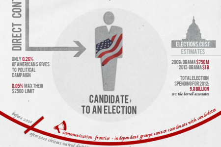 Elections & Money - Moneyocracy Infographic