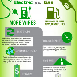 Electric Vehicles How You Are Saving Gas And The