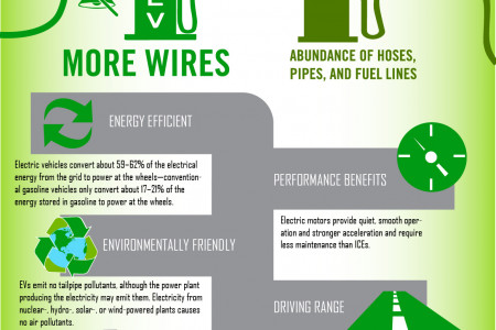Electric Vehicles How You Are Saving Gas And The Environment Jpg